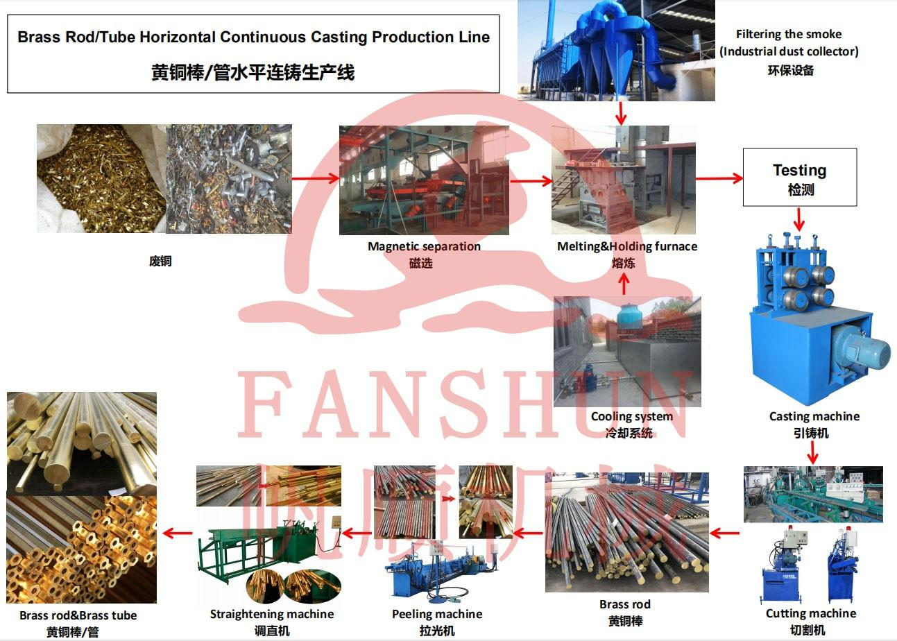 Horizontal continuous casting machine for bronze rods,copper rods production line manufacturers-2
